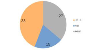 ブッチ評価購入回数グラフ